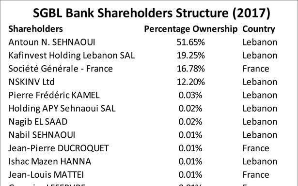 بعد الخطوة الفرنسية ومؤشراتها السلبية، القطاع المصرفي صامد مؤشر سلبي لتراجع الدعم الفرنسي للبنان أو خطوة تكتية للمجموعة؟